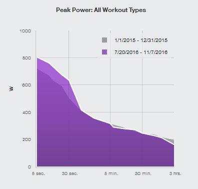20161015_peakpowertrainingpeaks