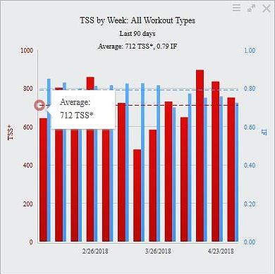 20180507_tss_by_week